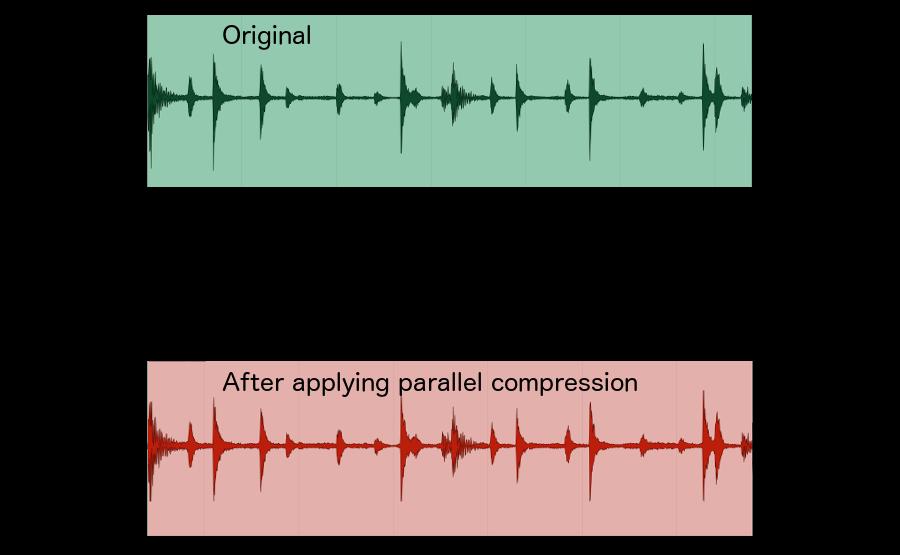 Compressão paralela - som original e com compressão paralela